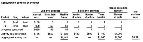 activity based costing 2