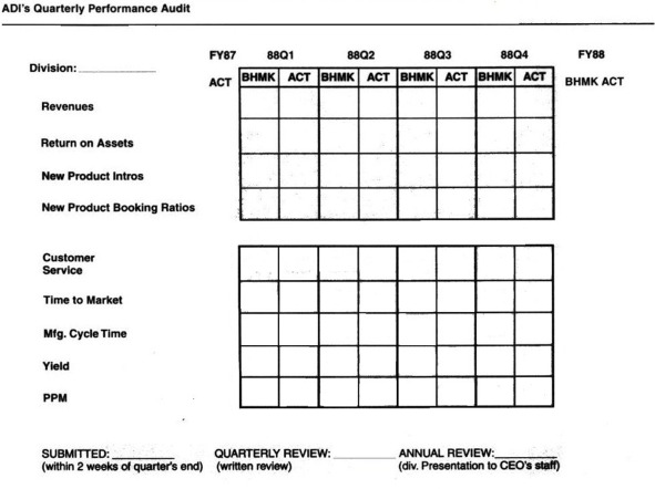 employee performance scorecard template