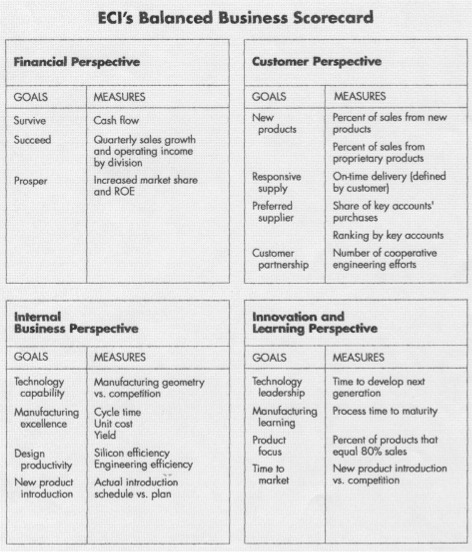 The balanced scorecard and the origins of the balanced scorecard balanced scorecard 2 pronofoot35fo Choice Image